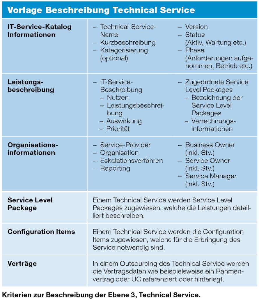 Beschreibung Technical Service