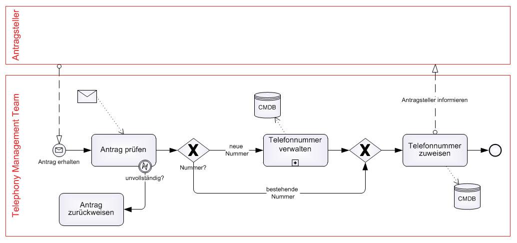 Vereinfachtes Beispiel des Prozesses «Telephony Management»