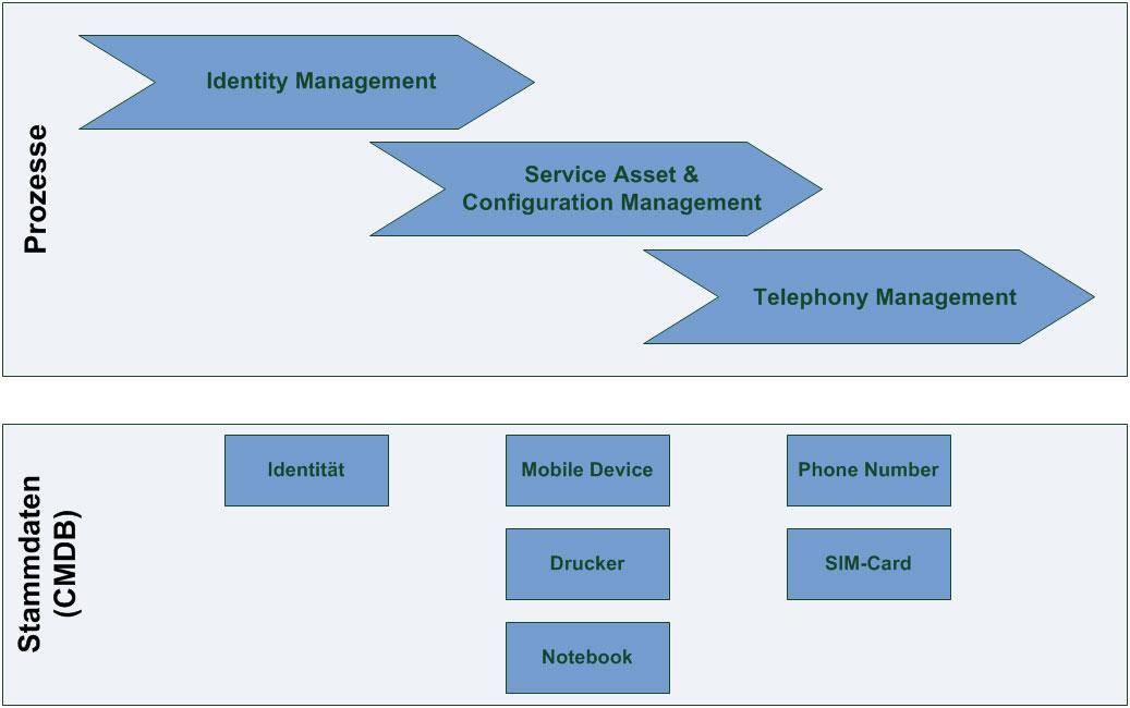 Prozesse und Stammdaten (CMDB)