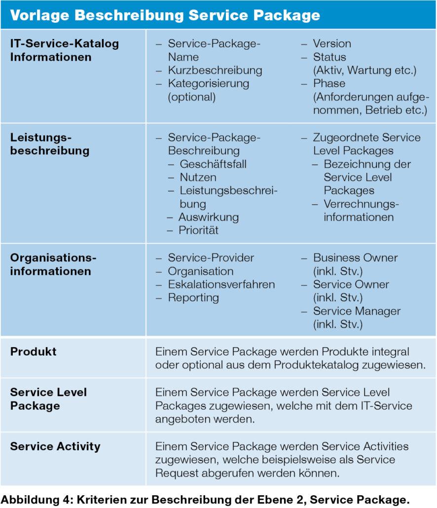 Beschreibung Service Package